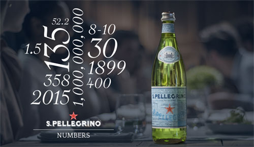 San Pellegrino in numbers
